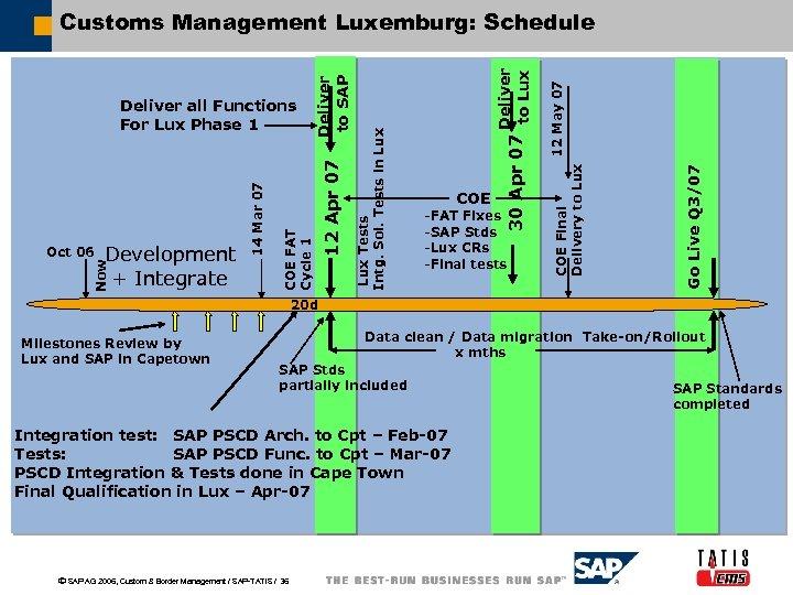 Customs Border Modernization Trade Facilitation and Technology