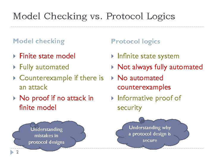 Model Checking vs. Protocol Logics Model checking Finite state model Fully automated Counterexample if
