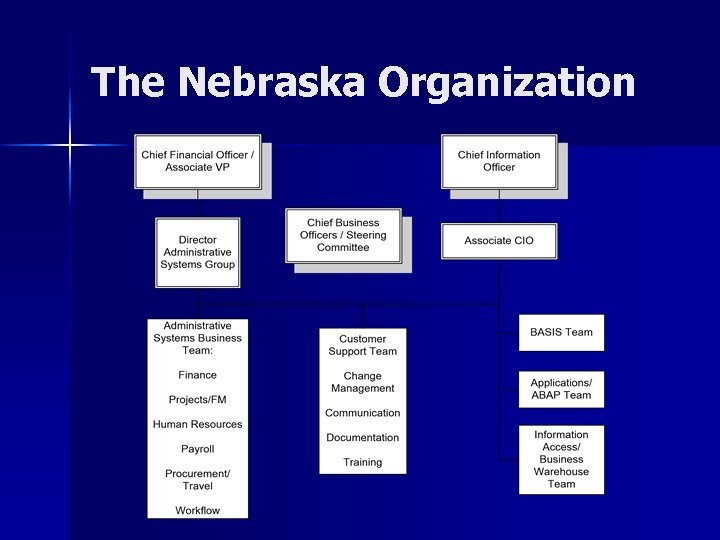 The Nebraska Organization