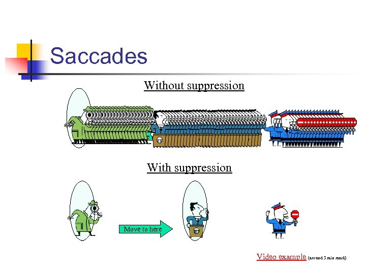 Saccades Without suppression Move to here With suppression Move to here Video example (around