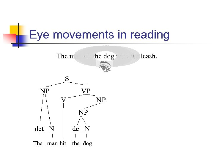Eye movements in reading The man hit the dog with the leash. S NP