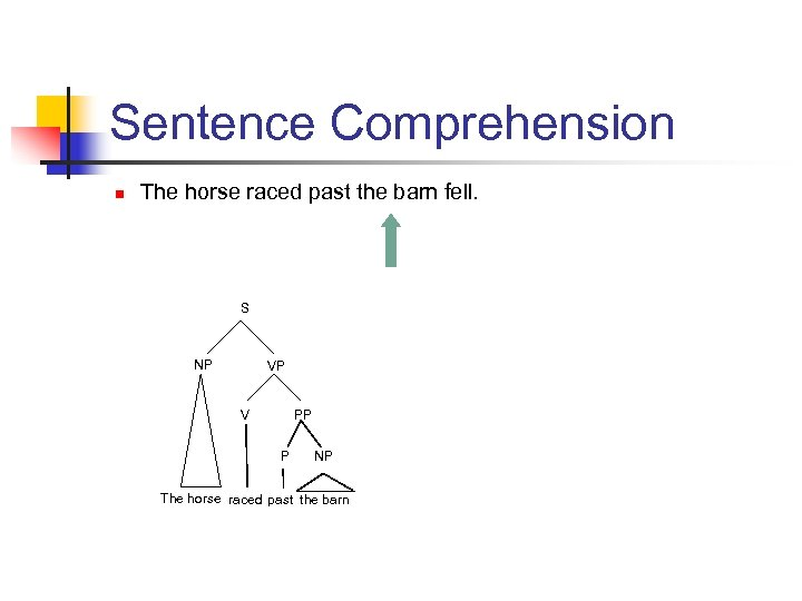 Sentence Comprehension n The horse raced past the barn fell. S NP VP V