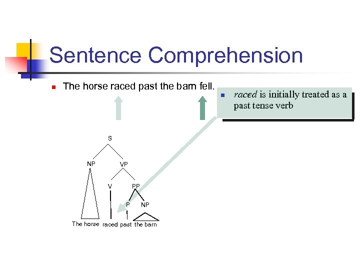 Sentence Comprehension n The horse raced past the barn fell. n S NP VP