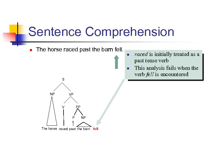 Sentence Comprehension n The horse raced past the barn fell. n n S NP