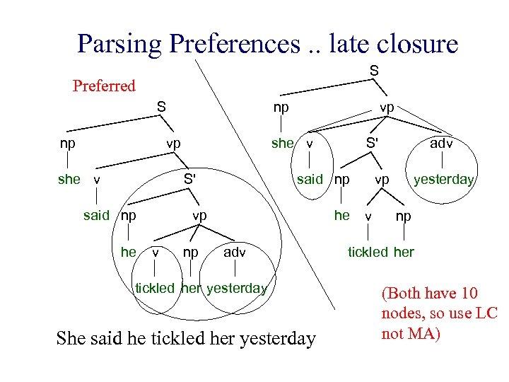 Parsing Preferences. . late closure S Preferred S np np vp she v S'