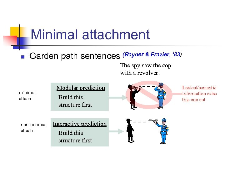 Minimal attachment n Garden path sentences (Rayner & Frazier, ' 83) The spy saw