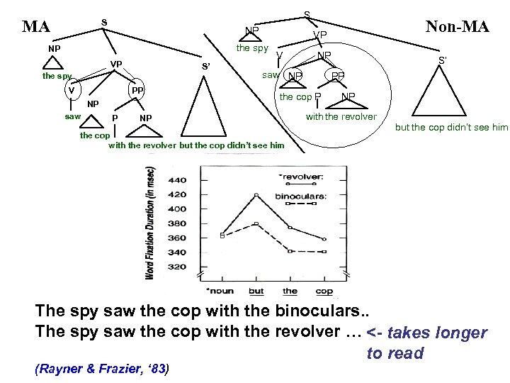 MA S S NP the spy NP VP S' the spy V PP NP