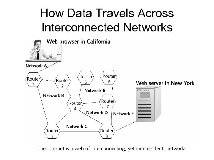 How Data Travels Across Interconnected Networks