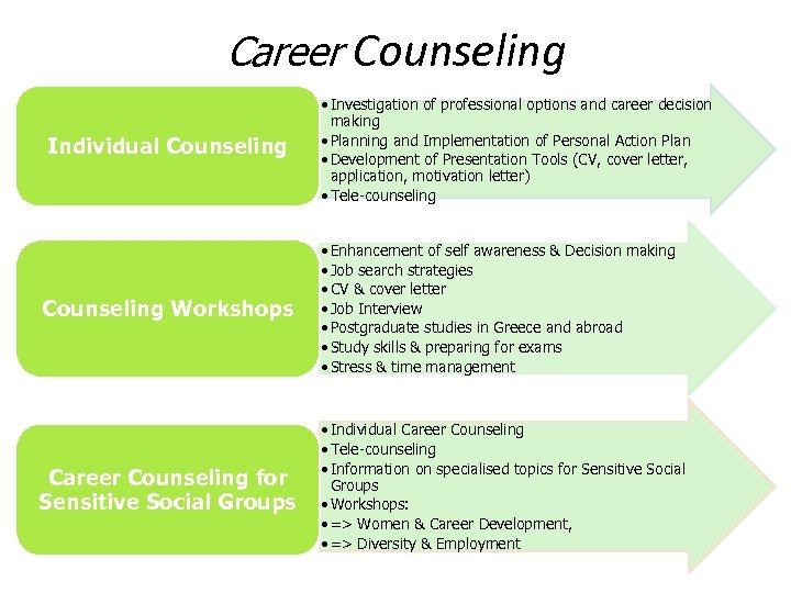 Career Counseling Individual Counseling • Investigation of professional options and career decision making •