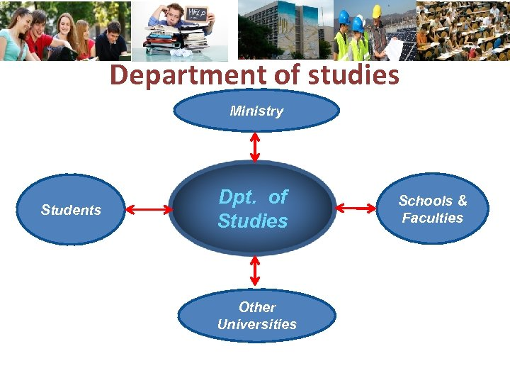 Department of studies Ministry Students Dpt. of Studies Other Universities Schools & Faculties