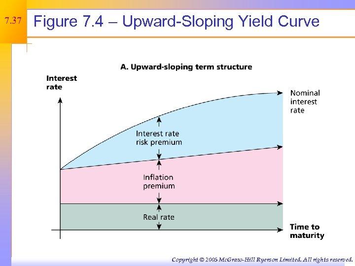 7. 37 Figure 7. 4 – Upward-Sloping Yield Curve Copyright © 2005 Mc. Graw-Hill