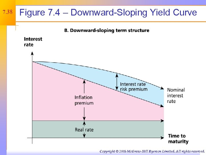 7. 38 Figure 7. 4 – Downward-Sloping Yield Curve Copyright © 2005 Mc. Graw-Hill