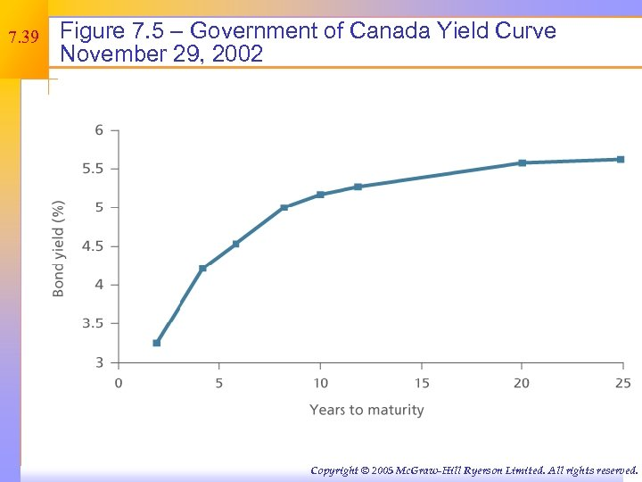 7. 39 Figure 7. 5 – Government of Canada Yield Curve November 29, 2002