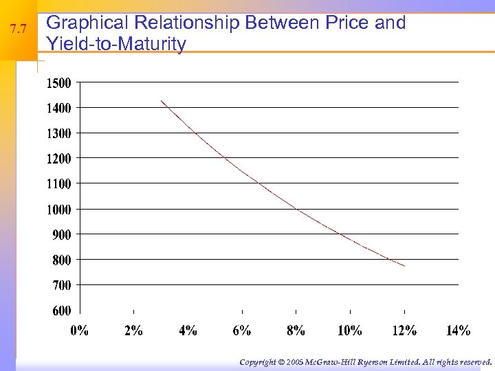 7. 7 Graphical Relationship Between Price and Yield-to-Maturity Copyright © 2005 Mc. Graw-Hill Ryerson