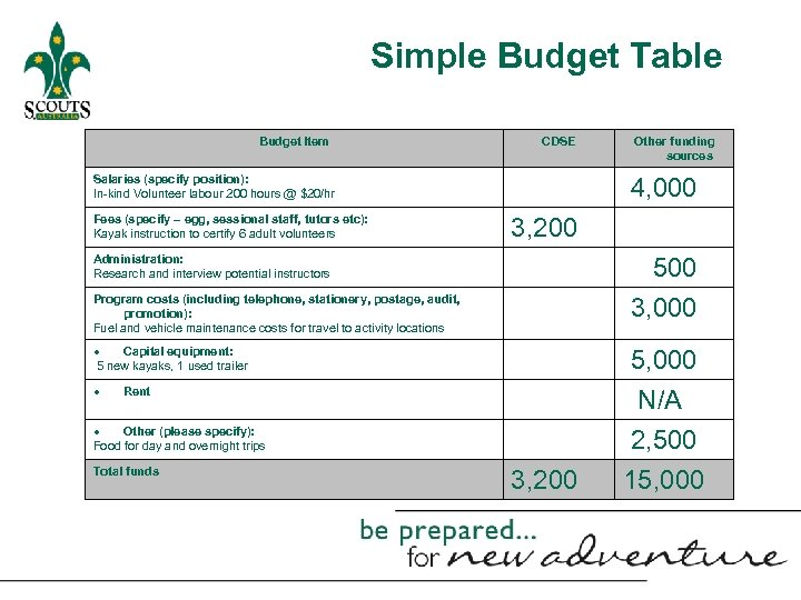 Simple Budget Table Budget Item CDSE Salaries (specify position): In-kind Volunteer labour 200 hours
