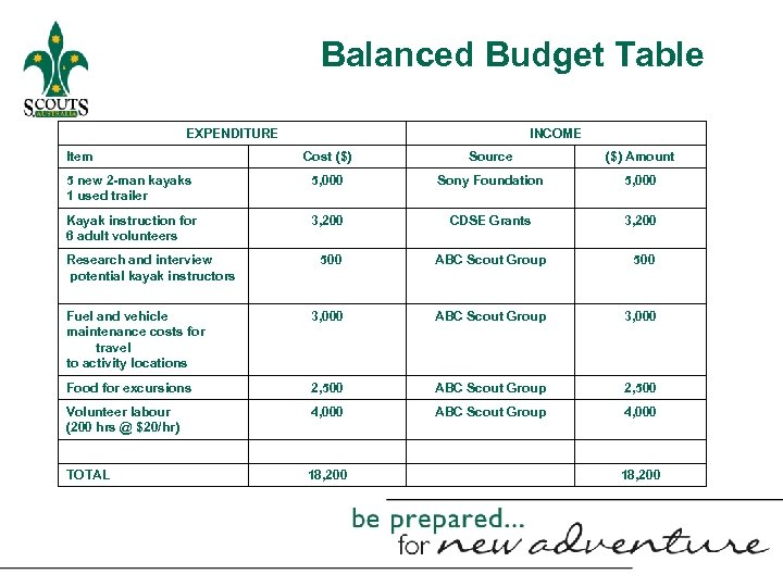 Balanced Budget Table EXPENDITURE Item INCOME Cost ($) Source ($) Amount 5 new 2