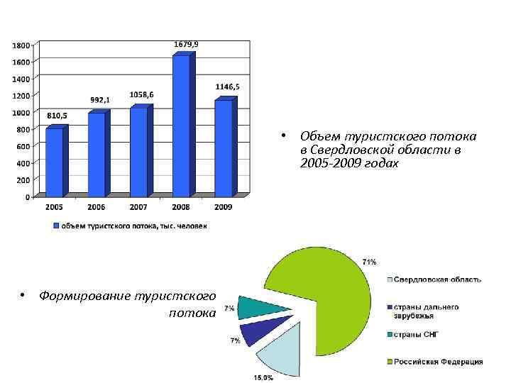 • Объем туристского потока в Свердловской области в 2005 -2009 годах • Формирование