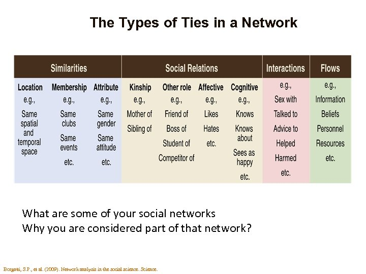 The Types of Ties in a Network What are some of your social networks