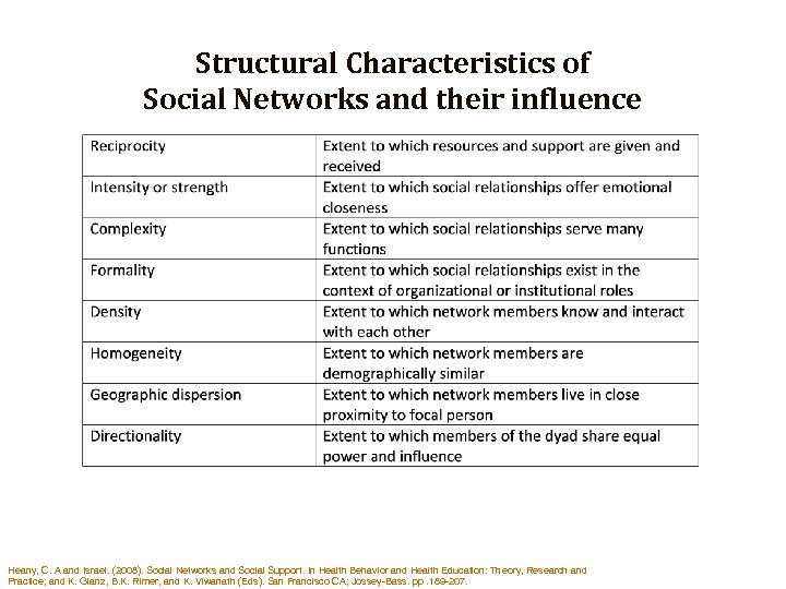 Structural Characteristics of Social Networks and their influence Heany, C. A and Israel. (2008).