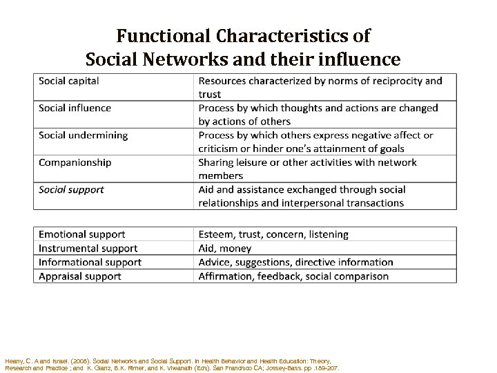 Functional Characteristics of Social Networks and their influence Heany, C. A and Israel. (2008).