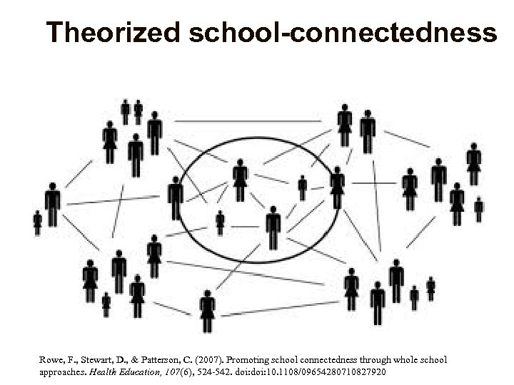 Theorized school-connectedness Rowe, F. , Stewart, D. , & Patterson, C. (2007). Promoting school