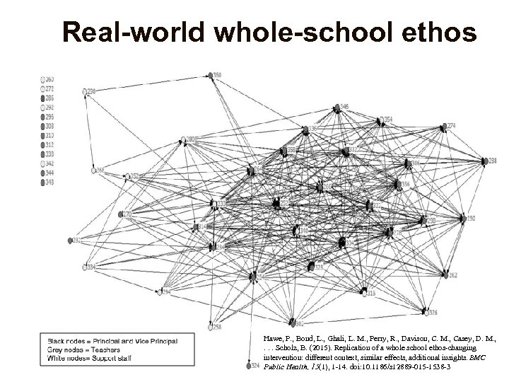 Real-world whole-school ethos Hawe, P. , Bond, L. , Ghali, L. M. , Perry,