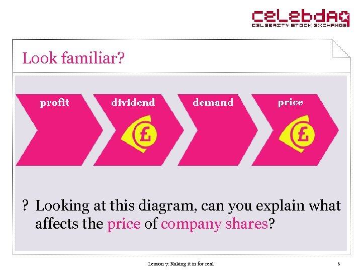 Look familiar? ? Looking at this diagram, can you explain what affects the price