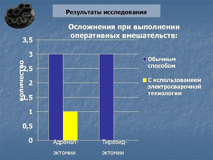 Результаты исследования Осложнения при выполнении оперативных вмешательств: Адренал- Тиреоид- эктомии