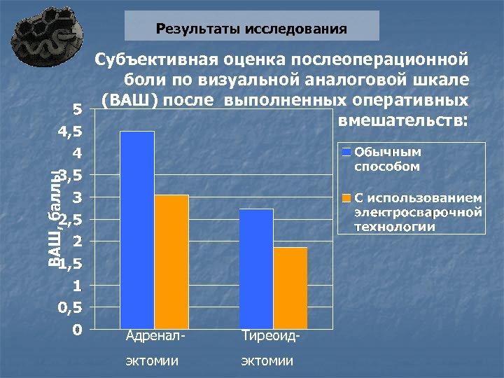 Результаты исследования Субъективная оценка послеоперационной боли по визуальной аналоговой шкале (ВАШ) после выполненных оперативных