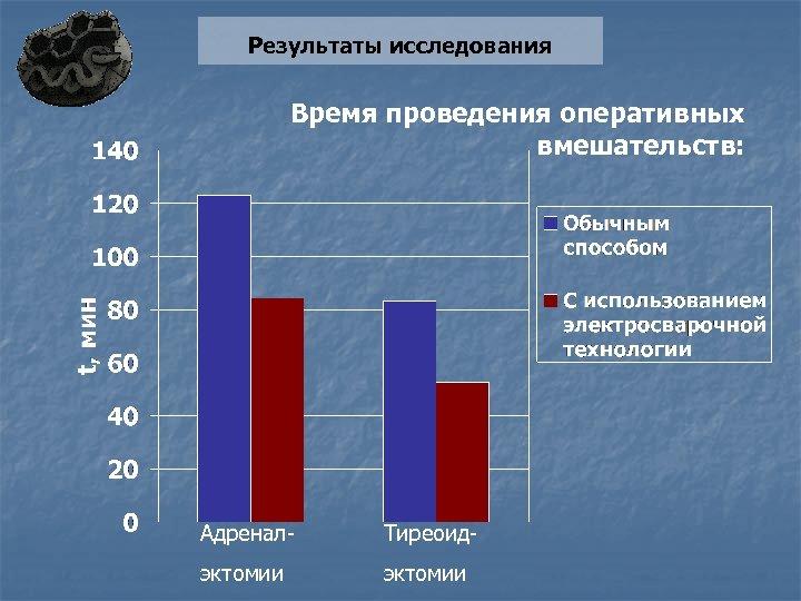 Результаты исследования Время проведения оперативных вмешательств: Адренал- Тиреоид- эктомии