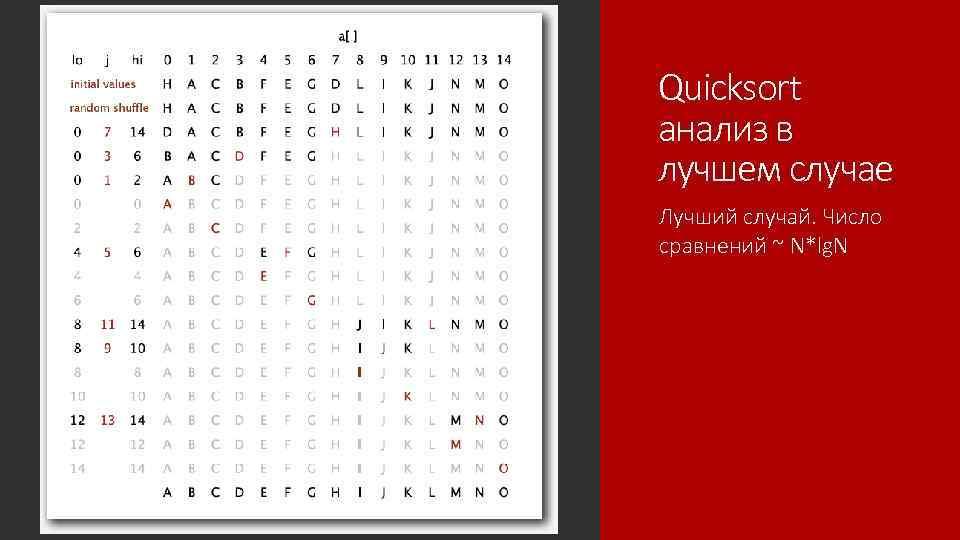 Quicksort анализ в лучшем случае Лучший случай. Число сравнений ~ N*lg. N