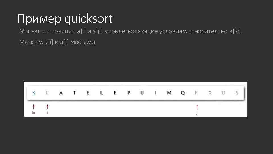 Пример quicksort Мы нашли позиции a[i] и a[j], удовлетворяющие условиям относительно a[lo]. Меняем a[i]