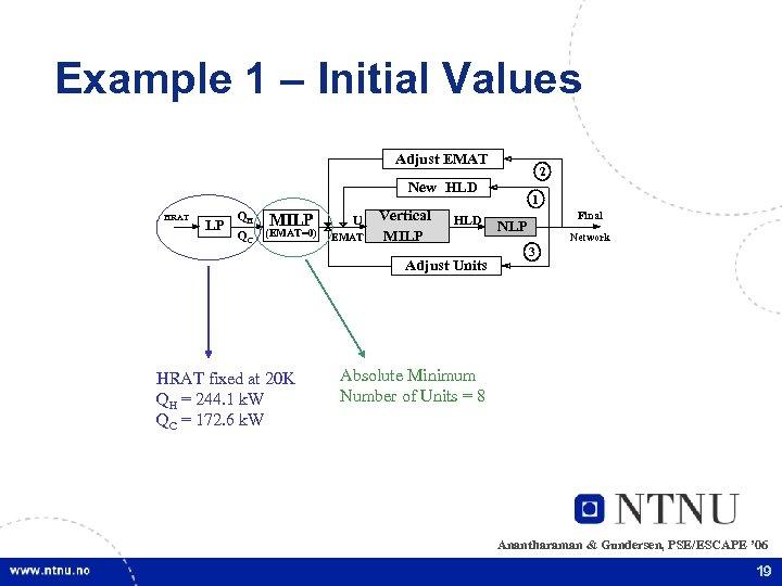 Example 1 – Initial Values Adjust EMAT 2 New HLD HRAT LP QH MILP