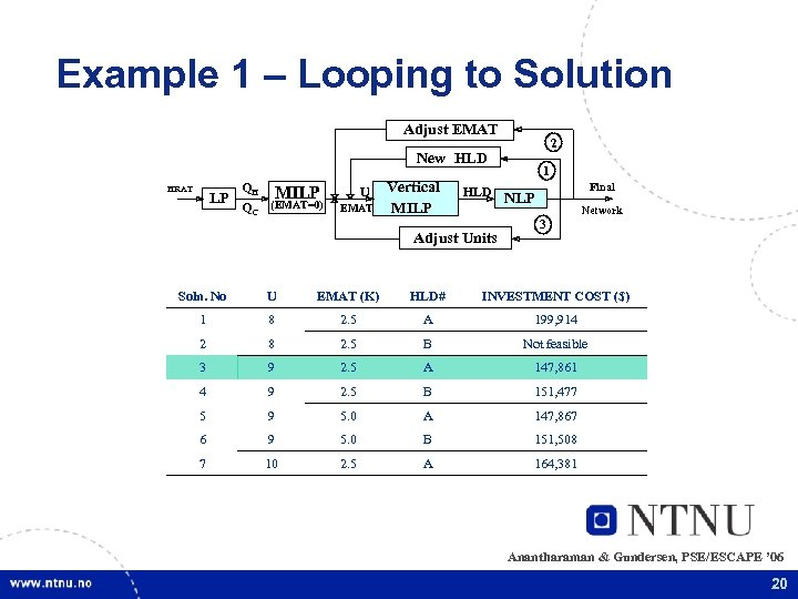 Example 1 – Looping to Solution Adjust EMAT 2 New HLD HRAT LP QH