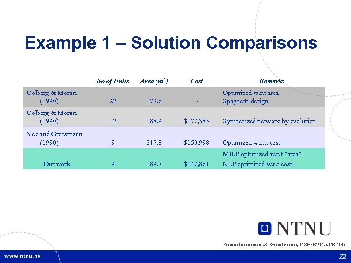 Example 1 – Solution Comparisons No of Units Area (m 2) Cost Remarks Colberg