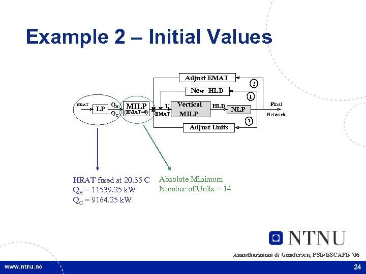 Example 2 – Initial Values Adjust EMAT 2 New HLD HRAT LP QH MILP
