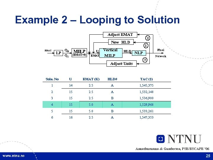 Example 2 – Looping to Solution Adjust EMAT 2 New HLD HRAT LP QH