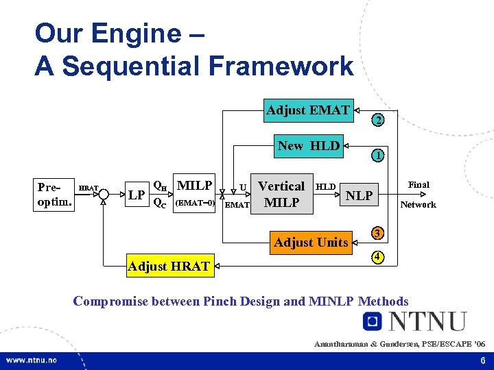 Our Engine – A Sequential Framework Adjust EMAT New HLD Preoptim. HRAT LP QH