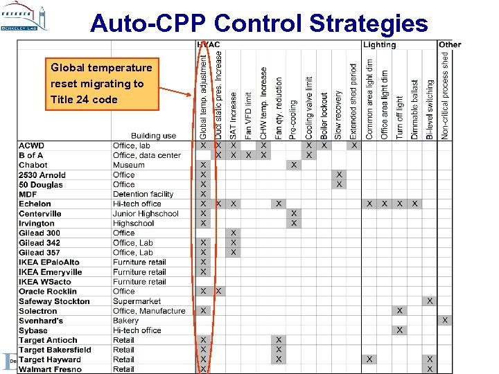 Auto-CPP Control Strategies Global temperature reset migrating to Title 24 code