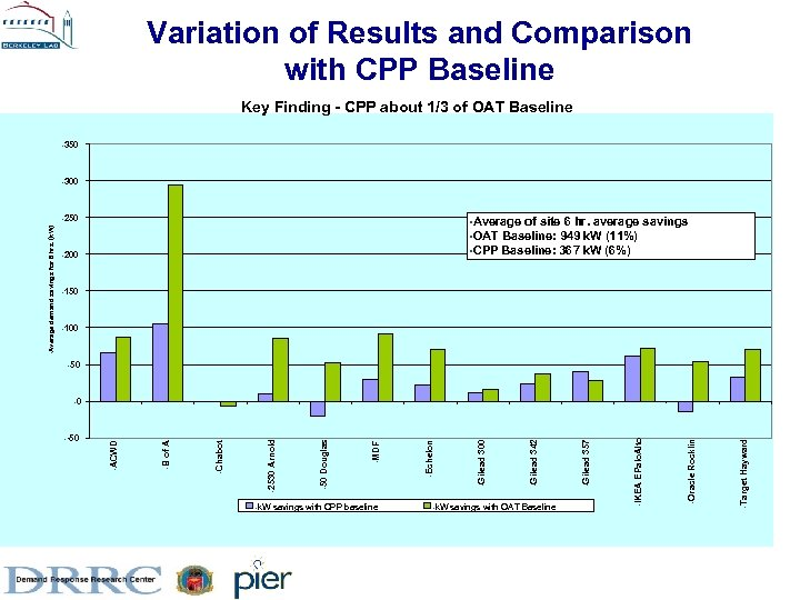 Variation of Results and Comparison with CPP Baseline Key Finding - CPP about 1/3