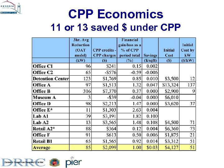 CPP Economics 11 or 13 saved $ under CPP