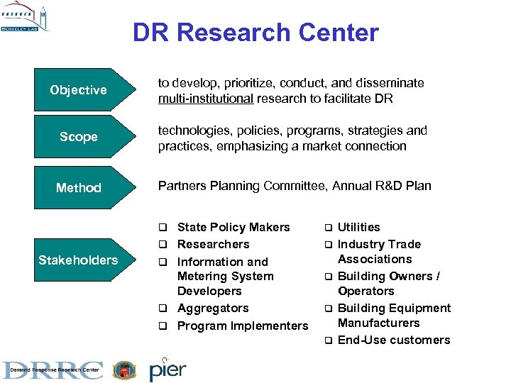 DR Research Center Objective to develop, prioritize, conduct, and disseminate multi-institutional research to facilitate