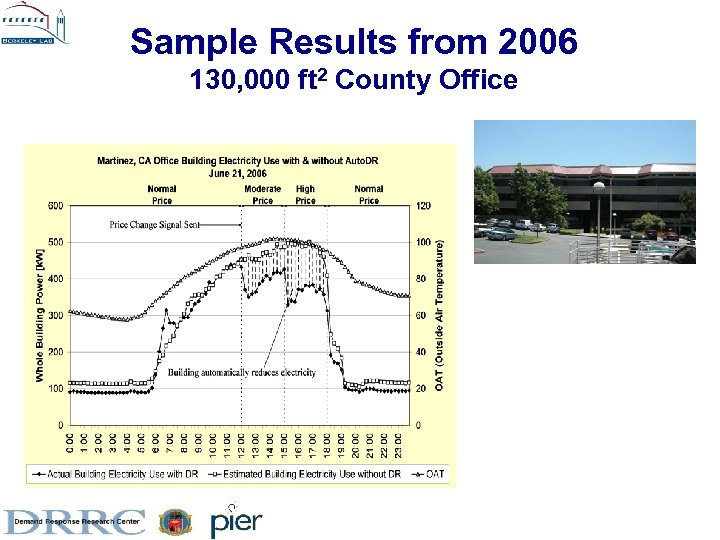 Sample Results from 2006 130, 000 ft 2 County Office