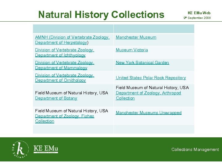 Natural History Collections AMNH (Division of Vertebrate Zoology, Department of Herpetology) Manchester Museum Division