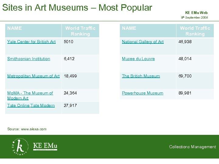 Sites in Art Museums – Most Popular KE EMu Web 9 th September 2008