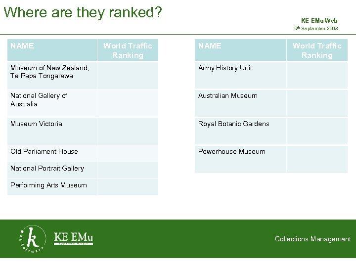 Where are they ranked? KE EMu Web 9 th September 2008 2 September 2005