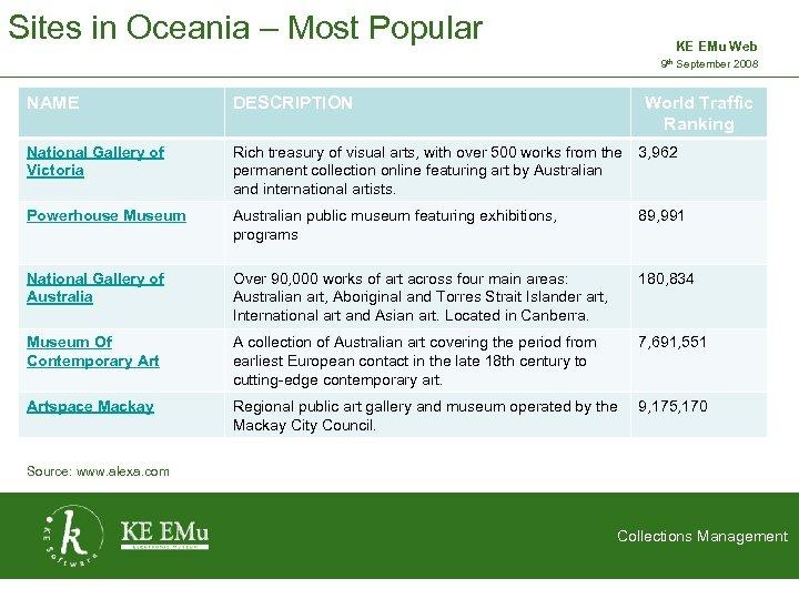 Sites in Oceania – Most Popular KE EMu Web 9 th September 2008 2
