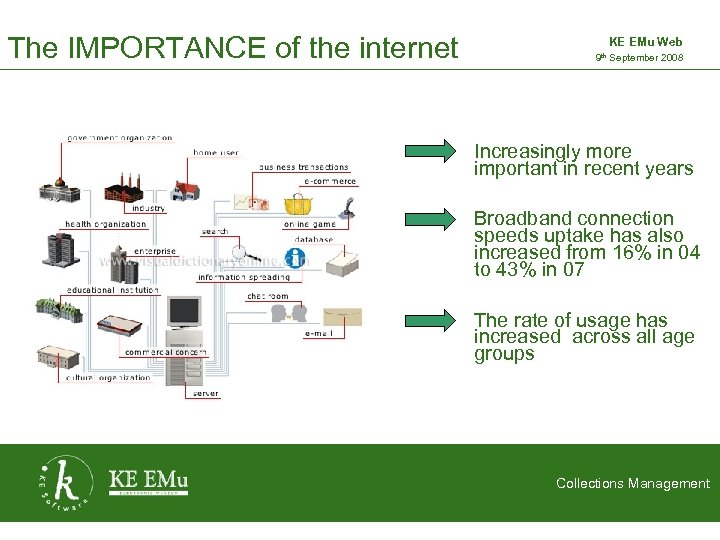 The IMPORTANCE of the internet KE EMu Web 9 th September 2008 2 September