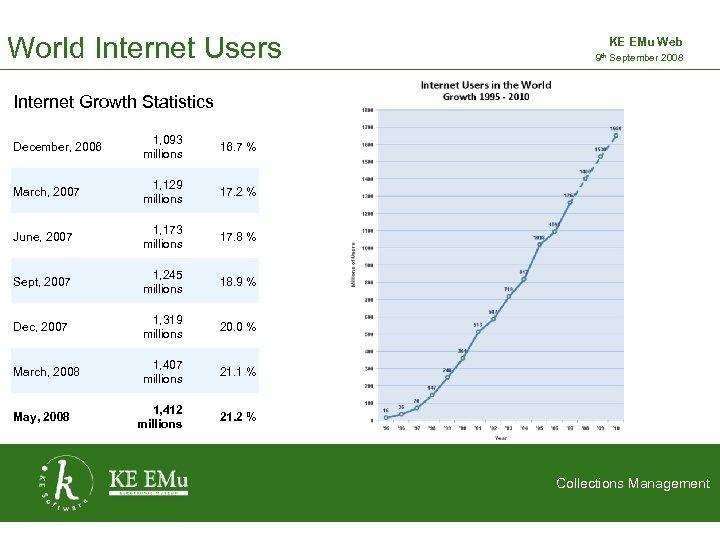 World Internet Users KE EMu Web 9 th September 2008 2 September 2005 Internet