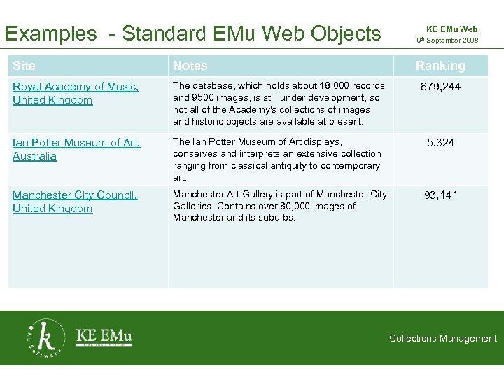 Examples - Standard EMu Web Objects KE EMu Web 9 th September 2008 2